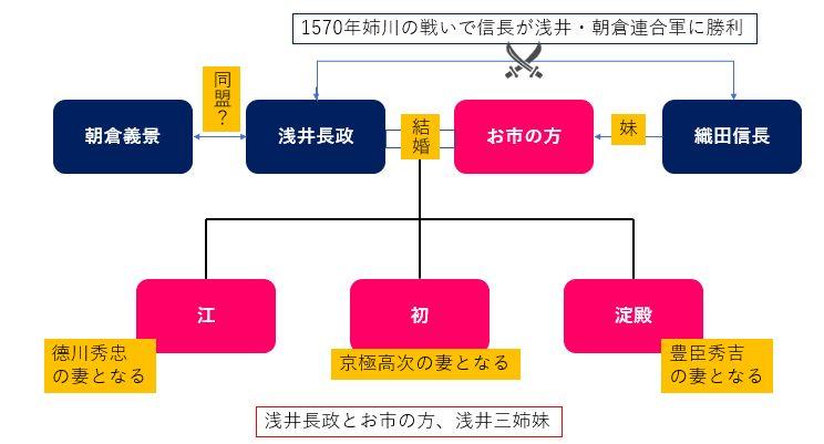 浅井長政・お市の方・浅井三姉妹の関係図