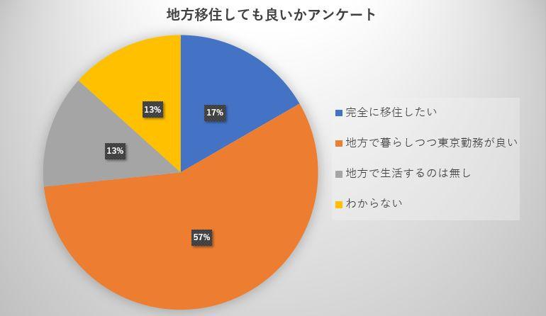東京から地方移住アンケート結果